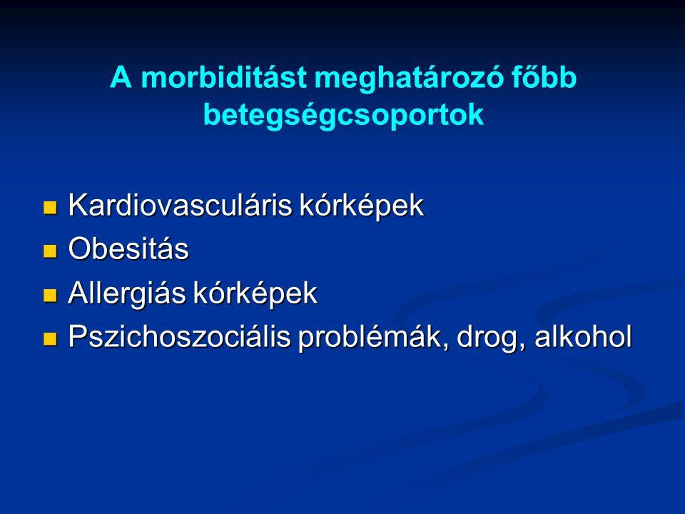 A morbiditást meghatározó főbb betegségcsoportok Kardiovasculáris kórképek Kardiovasculáris kórképek Obesitás Obesitás Allergiás kórképek Allergiás kó