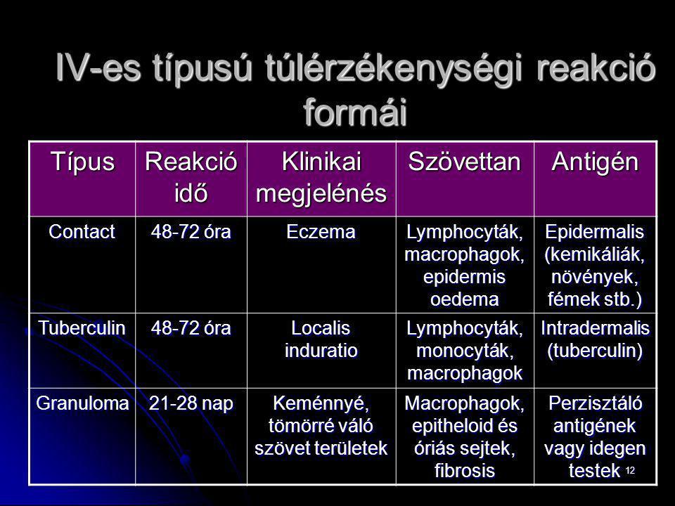 12 Típus Reakció idő Klinikai megjelénés SzövettanAntigén Contact 48-72 óra Eczema Lymphocyták, macrophagok, epidermis oedema Epidermalis (kemikáliák,
