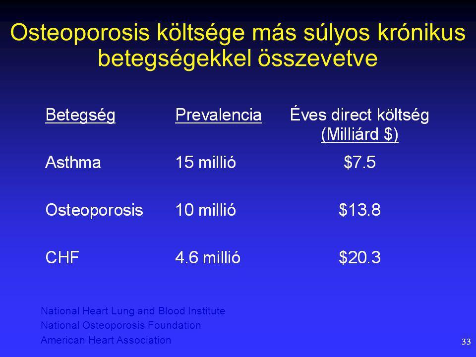 33 Osteoporosis költsége más súlyos krónikus betegségekkel összevetve National Heart Lung and Blood Institute National Osteoporosis Foundation American Heart Association