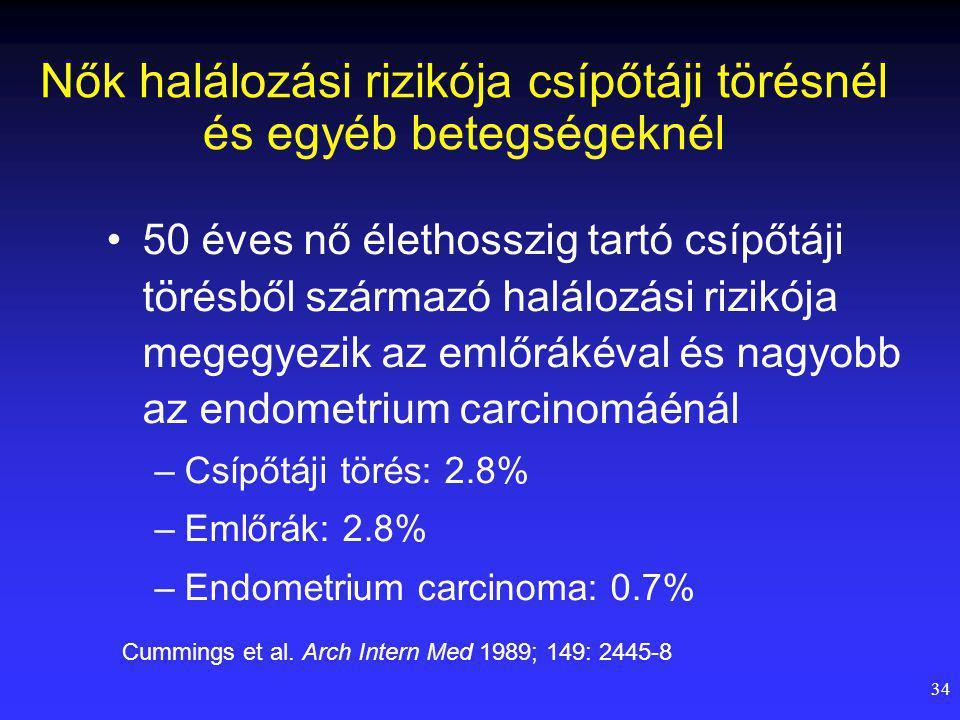 34 Nők halálozási rizikója csípőtáji törésnél és egyéb betegségeknél 50 éves nő élethosszig tartó csípőtáji törésből származó halálozási rizikója megegyezik az emlőrákéval és nagyobb az endometrium carcinomáénál –Csípőtáji törés: 2.8% –Emlőrák: 2.8% –Endometrium carcinoma: 0.7% Cummings et al.