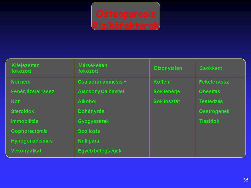 35 Osteoporosis Rizikófaktorok Kifejezetten fokozott Mérsékelten fokozott BizonytalanCsökkent Nôi nemCsaládi anamnesis +KoffeinFekete rassz Fehér, ázsiai rasszAlacsony Ca bevitelSok fehérjeObesitas KorAlkoholSok foszfátTestedzés SteroidokDohányzásOestrogenek ImmobilitásGyógyszerekTiazidok OophorectomiaScoliosis HypogonadismusNullipara Vékony alkatEgyéb betegségek