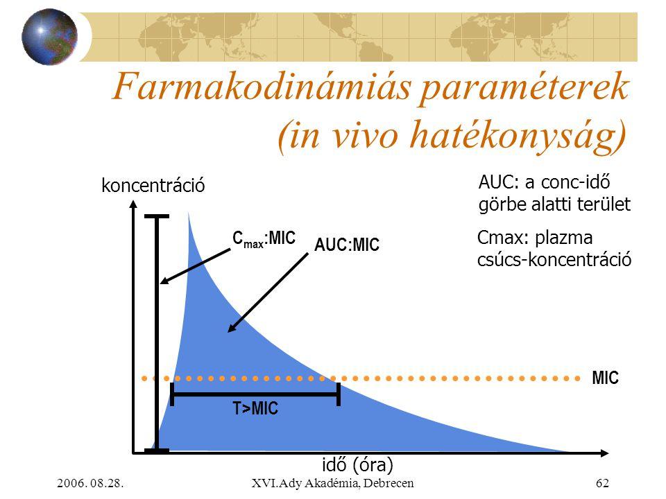 2006. 08.28.XVI.Ady Akadémia, Debrecen62 Farmakodinámiás paraméterek (in vivo hatékonyság) T>MIC MIC AUC:MIC C max :MIC koncentráció idő (óra) AUC: a