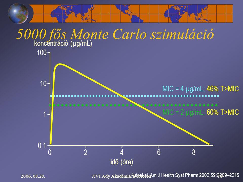 2006. 08.28.XVI.Ady Akadémia, Debrecen70 Kuti et al. Am J Health Syst Pharm 2002;59:2209–2215 koncentráció (µg/mL) 0 0.1 1 10 100 4862 idő (óra) MIC =