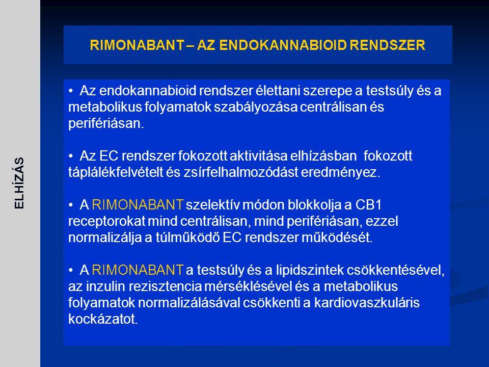 ELHÍZÁS RIMONABANT – AZ ENDOKANNABIOID RENDSZER Az endokannabioid rendszer élettani szerepe a testsúly és a metabolikus folyamatok szabályozása centrá