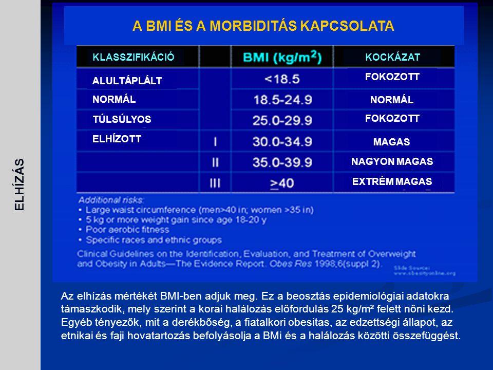Az elhízás mértékét BMI-ben adjuk meg. Ez a beosztás epidemiológiai adatokra támaszkodik, mely szerint a korai halálozás előfordulás 25 kg/m² felett n