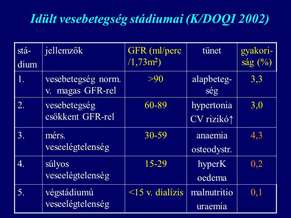 MJ Idült vesebetegség stádiumai (K/DOQI 2002) stá- dium jellemzőkGFR (ml/perc /1,73m 2 ) tünetgyakori- ság (%) 1.vesebetegség norm. v. magas GFR-rel >