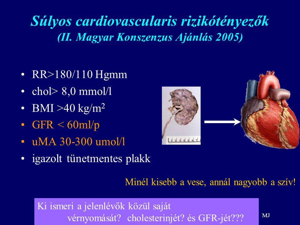 MJ Idült vesebetegség népegészségügyi probléma Gyakori: lakosság több, mint 10%-át érinti –betegek felében veseelégtelenség is van (Mo.: 500.000 beteg !) –nagyrészt aluldiagnosztizált –bár laboratóriumban diagnosztizálható lenne GFR, urina microalbumin Súlyos következményekkel jár –végstádiumú VE-hez (Mo.: 10.000 beteg) –cardiovascularis betegségekhez –korai halálhoz vezet (50-ből 49 meghal a dialízis előtt!)