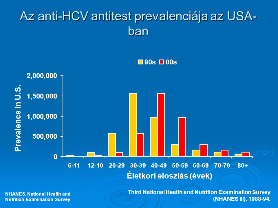 Az anti-HCV antitest prevalenciája az USA- ban Third National Health and Nutrition Examination Survey (NHANES III), 1988-94. NHANES, National Health a