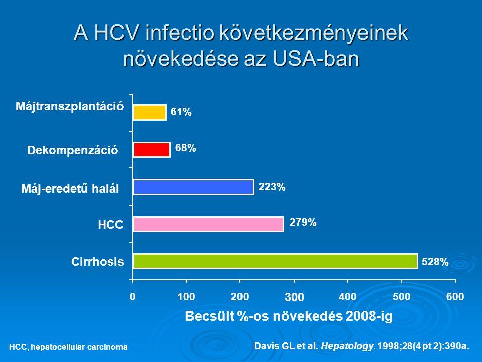 A HCV infectio következményeinek növekedése az USA-ban Davis GL et al. Hepatology. 1998;28(4 pt 2):390a. HCC, hepatocellular carcinoma 0100200 300 400