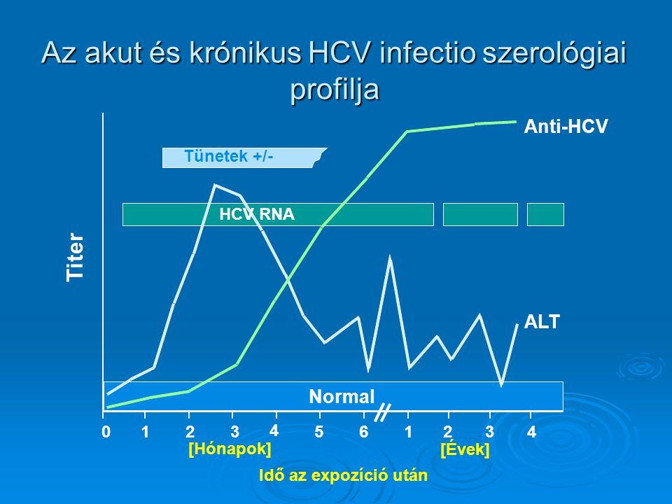 Idő az expozíció után Tünetek +/- Titer Anti-HCV ALT Normal 0 1 2 3 4 5 6 1 2 3 4 [Évek] [Hónapok] Az akut és krónikus HCV infectio szerológiai profilja HCV RNA