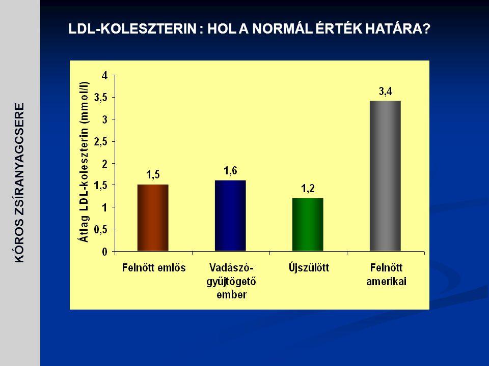 KÓROS ZSÍRANYAGCSERE Kockázati kategória CélértékLDL-C mmol/l Koleszterin mmol/l Nagyon magas Coronaria beteg + diabetes mellitus + erős dohányos + acut coronaria syndroma + metabolikus syndroma 1.83.0 MagasISZB és ISZB ekvivalensek, kockázat > 20% 2.64.0 Közepes2 vagy több rizikófaktor, kockázat <20% 3.45.2 Alacsony0-1 kockázati tényező4.16.5 AJÁNLÁS AZ ATPIII MÓDOSÍTÁSÁRA