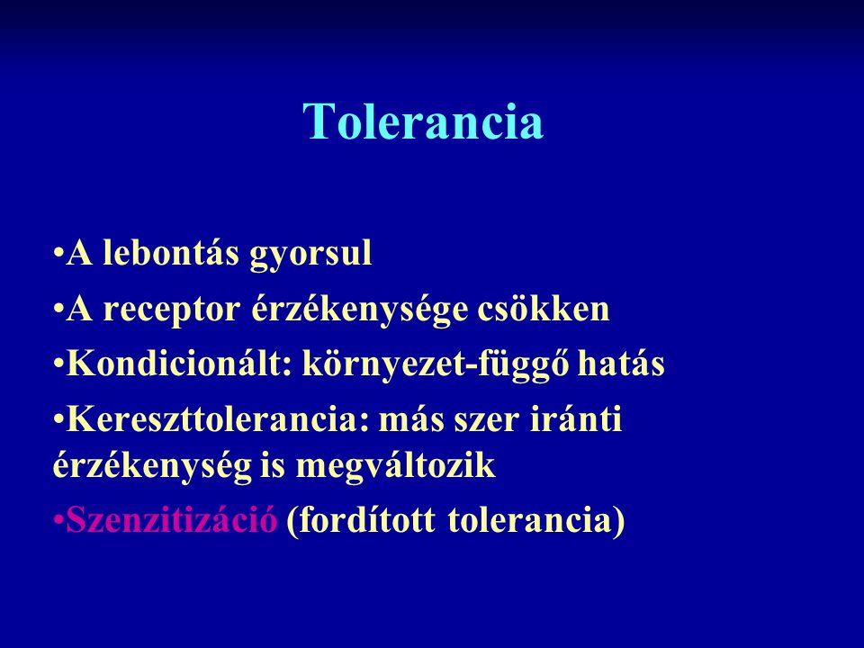 Tolerancia A lebontás gyorsul A receptor érzékenysége csökken Kondicionált: környezet-függő hatás Kereszttolerancia: más szer iránti érzékenység is megváltozik Szenzitizáció (fordított tolerancia)