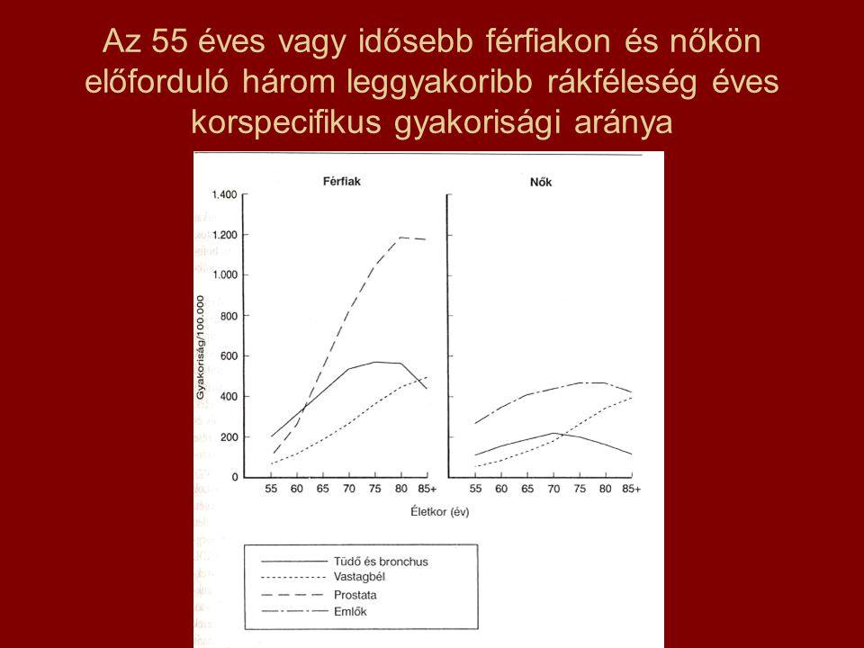 Az 55 éves vagy idősebb férfiakon és nőkön előforduló három leggyakoribb rákféleség éves korspecifikus gyakorisági aránya