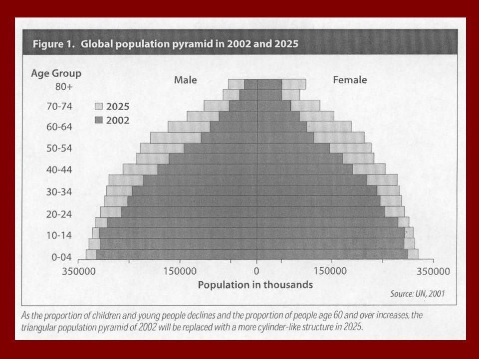 Magyarország népessége 2005-2020