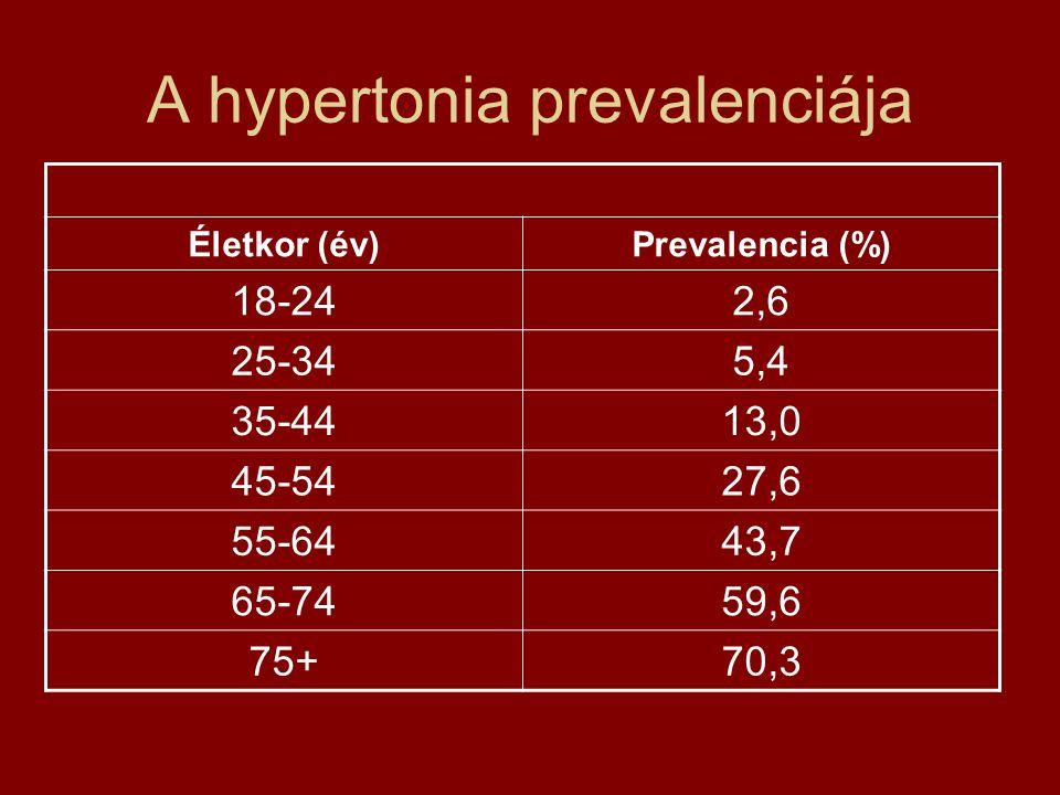 A hypertonia prevalenciája Életkor (év)Prevalencia (%) 18-242,6 25-345,4 35-4413,0 45-5427,6 55-6443,7 65-7459,6 75+70,3
