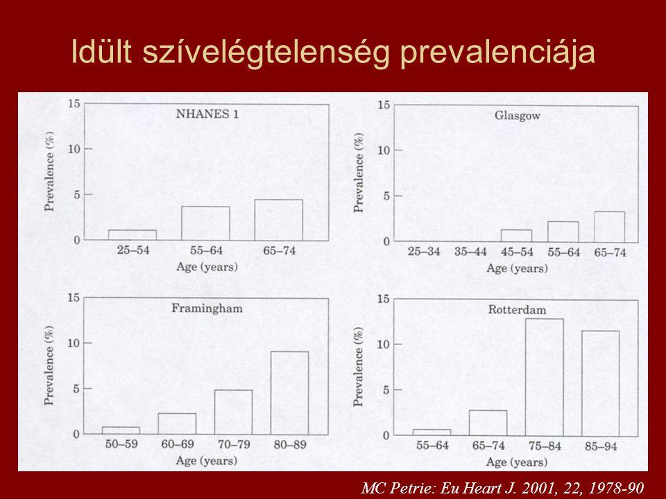 Idült szívelégtelenség prevalenciája MC Petrie: Eu Heart J. 2001, 22, 1978-90