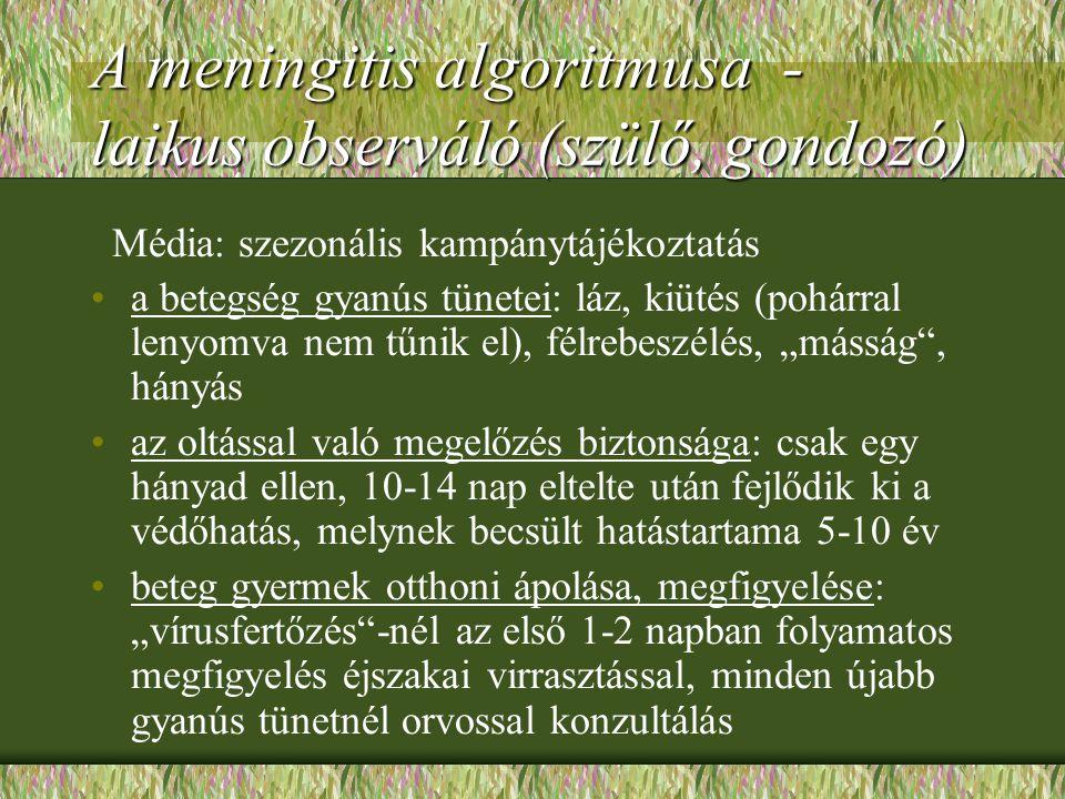 A meningitis algoritmusa - laikus observáló (szülő, gondozó) Média: szezonális kampánytájékoztatás a betegség gyanús tünetei: láz, kiütés (pohárral le