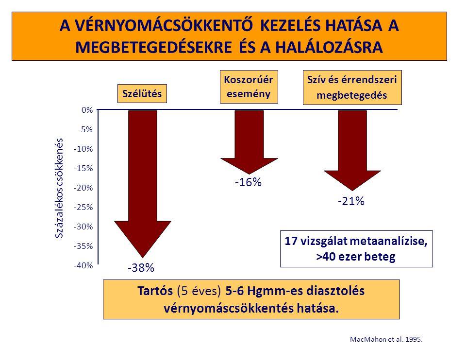 HALÁLOZÁSSAL KAPCSOLATOS GLOBÁLIS RIZIKÓFAKTOROK Korai halálozáshoz vezető legjelentősebb rizikófaktorok  Hipertónia 7,1 millió eset  Magas koleszterin szint4,4 millió eset  Dohányzás 4,9 millió eset The World Health Report 2002.