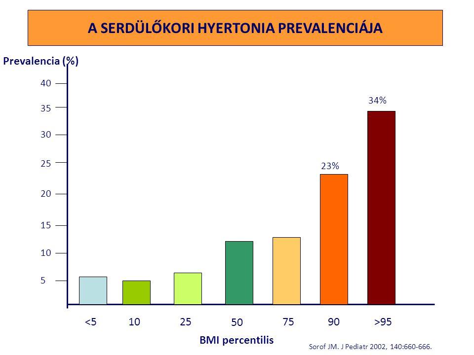 Elszigetelten elő népcsoportokban egyes helyekena napi NaCl bevitel < 3 g: - ismeretlen a hypertonia  Magyarországon a napi sófogyasztás 12-15 g körül van  Legnagyobb sótartalmú ételek:  kenyér  füstölt árú  konzervételek  Elszigetelten elő népcsoportokban egyes helyekena napi NaCl bevitel < 3 g: - ismeretlen a hypertonia  Magyarországon a napi sófogyasztás 12-15 g körül van  Legnagyobb sótartalmú ételek:  kenyér  füstölt árú  konzervételek SÓFOGYASZTÁS ÉS HYPERTONIA