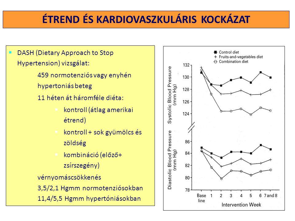 Evidencia szintje A kezelés elemeiAjánlásSzisztolés vérnyomás csökkentése ATestsúlycsökkenésOptimális BMI < 25 kg/m2 elérése, vagy fenntartása - 5-20 Hgmm /10 kg fogyás ASóbevitel redukciójaSófelvétel csökkentése < 6 g/ nap- 2-8 Hgmm BDASH diéta alapelvei szerintZöldség- gyümölcs zsírszegény tejtermékek fogyasztása, telített zsírok fogyasztásának csökkentése, K, Ca - 8-14 Hgmm AFizikai aktivitásRendszeres fizikai aktivitás (30-60 perc/nap) hetente legalább háromszor - 4-9 Hgmm BAlkoholfogyasztásNem több, mint 2 ital/nap/férfi (25 g alkohol), vagy 1 ital/nap/nő (12,5 g alkohol) - 2-10 Hgmm A NEM GYÓGYSZERES KEZELÉSTŐL VÁRHATÓ EREDMÉNYEK