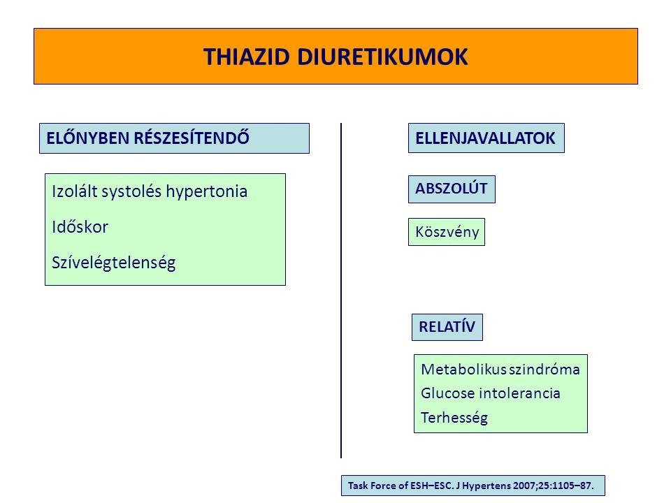 BÉTA RECEPTOR BLOKKOLÓK Angina pectoris Miokardiális infarktus után Szívelégtelenség Tachiarritmiák Glaucoma Terhesség ELŐNYBEN RÉSZESÍTENDŐELLENJAVALLATOK ABSZOLÚT RELATÍV Asthma bronchiale II.