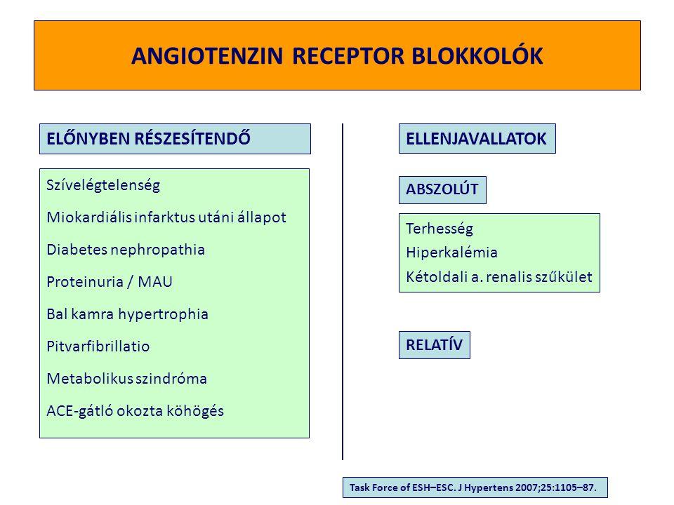 Vérnyomás = Perctérfogat (CO) x Perifériás rezisztencia (PR) PRIMER HIPERTÓNIA emelkedett perctérfogat és / vagy emelkedett perifériás rezisztencia  Preload  Intravaszk.