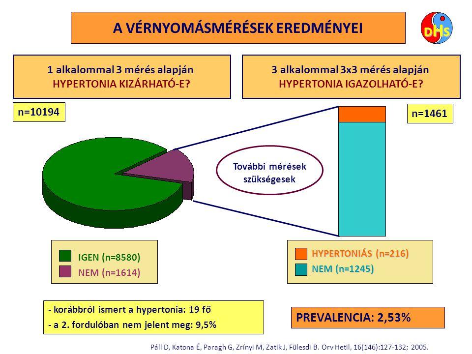 A HIPERTÓNIA FŐBB MUTATÓINAK VÁLTOZÁSA AZ USA-BAN 1999-20002001-20022003-2004 ismert (%)68,770,775.7 kezelt (%)58,260,165,1 beállított* (%)29,232,536,8 beállított + (%)50,25456,6 beállított (%)24,135,637,5 *összes hipertóniás + összes kezelt összes kezelt DM Ong KL.