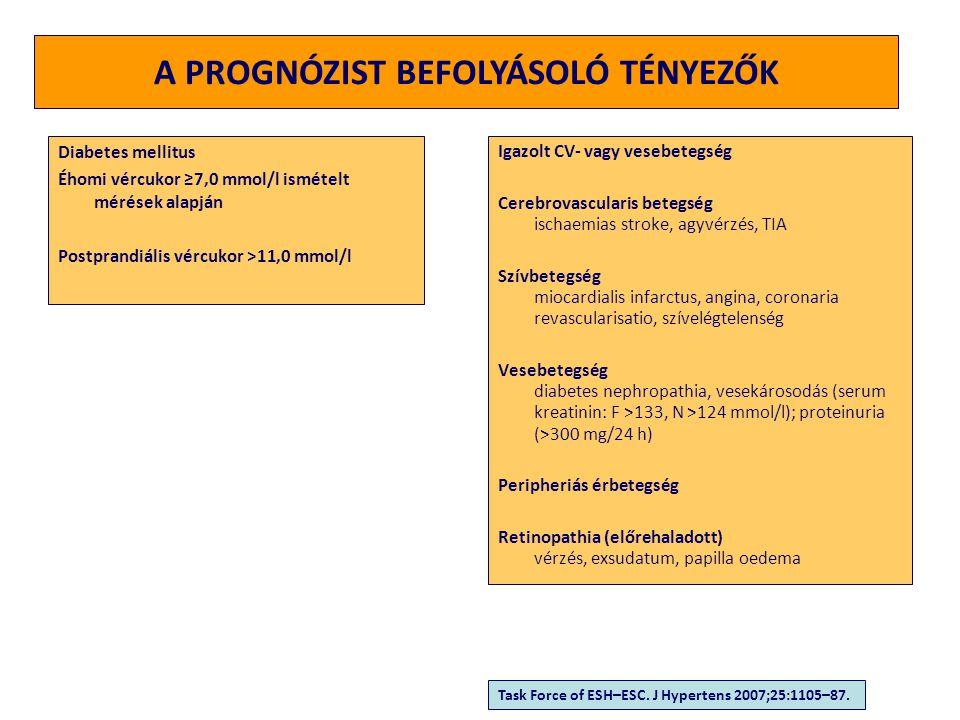 SZIGORODÓ CÉLÉRTÉKEK - Életkor - Dohányzás - Diszlipidémia - Éhomi vércukor (5,6-6,9) - Kóros OGTT - Hasi elhízás - Familiaritás - Balkamra hypertrophia - Szubklinikus atherosclerosis - Boka/kar index (<=0,9) - Emelkedett plazma kreatinin - GFR<60 ml/min - Mikroalbuminuria (30-300) - Koszorúér betegség - Perifériás érbetegség - Cerebrovaszkuláris betegség - Krónikus veseelégtelenség - Diabetes mellitus - Metabolikus szindróma Rizikófaktor / tünetmentes célszerv-károsodás Manifeszt szervszövődmények társbetegségek <130/80 Hgmm<140/90 Hgmm Magyar Kardiovaszkuláris Konszenzus Konferencia (2007.11.9.) Task Force of ESH–ESC.