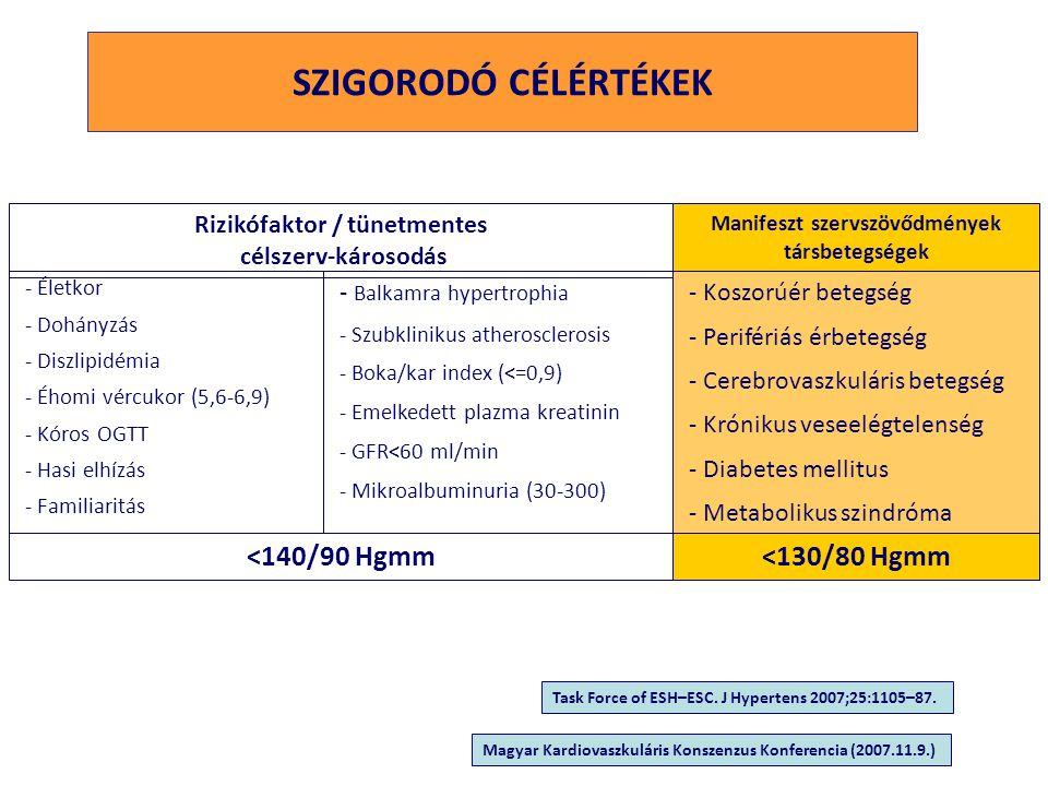 Választási lehetőség Egy gyógyszer kis dózisban Két gyógyszer kombinációja kis dózisban az eddigi váltás más az eddigi harmadik gyógyszer gyógyszer gyógyszerre kombináció hozzáadása teljes adagban kisdózisban teljes adagban kisadagban Két, vagy több monoterápia gyógyszer teljes adagban három gyógyszer kombinációja kombinációja hatásos adagban A HYPERTONIA GYÓGYSZERES KEZELÉSÉNEK ALGORITMUSA Megfontolni: Kezelés előtti RR érték TOD és rizikófaktorok jelenléte vagy hiánya Jelentős RR emelkedés Magas/nagyon magas CV kockázat Alacsonyabb célvérnyomás Enyhe RR emelkedés Alacsony/mérs.