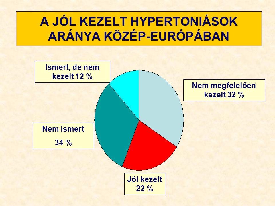 RENOPARENHIMÁS HIPERTÓNIA (2-5 %) Glomerulonephritis, diabétesz nefropátia, nefroszklerózis, tubulointerstitiális nephritis Na-retenció, melynek következtében megnő a presszor anyagok iránti érzékenység folyadékretenció, mely hipervolemiához vezet, nő a perctérfogat RAAS rendszer aktivitásának fokozódása bradykinin termelődés csökkenése általában volumen dependens gyermekkori hipertóniások 25 %-a laboreltérések, hasi UH, szcintigráfia, biopszia