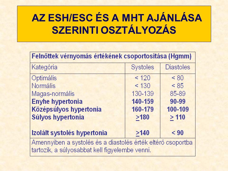 A CÉLVÉRNYOMÁS-ÉRTÉKEK Primer HT< 140/90 Hgmm DM + HT< 130/80 Hgmm DM nephropathia<<130/80 Hgmm HT nephropathia<<130/80 Hgmm Időskori ISH< 140/90 Hgmm Krónikus veseelégtelenség, vagy vesetranszplantáció utáni állapot < 130/80 Hgmm ESRD + dialízis< 140/90 Hgmm A hipertónia-betegség kezelésének szakmai irányelvei.