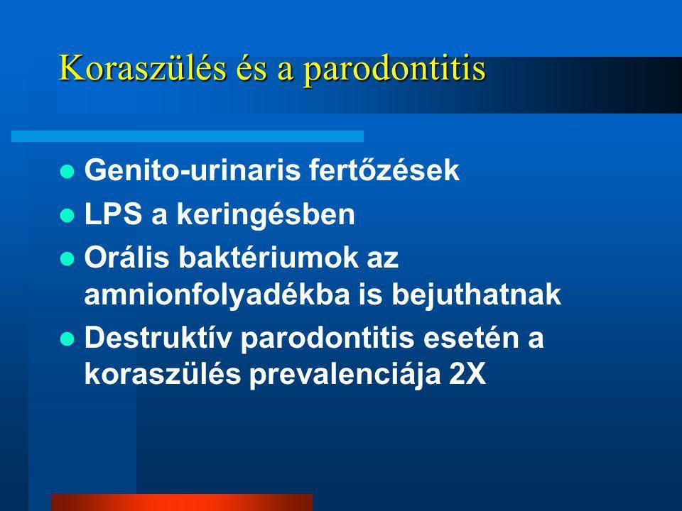 Koraszülés és a parodontitis Genito-urinaris fertőzések LPS a keringésben Orális baktériumok az amnionfolyadékba is bejuthatnak Destruktív parodontitis esetén a koraszülés prevalenciája 2X