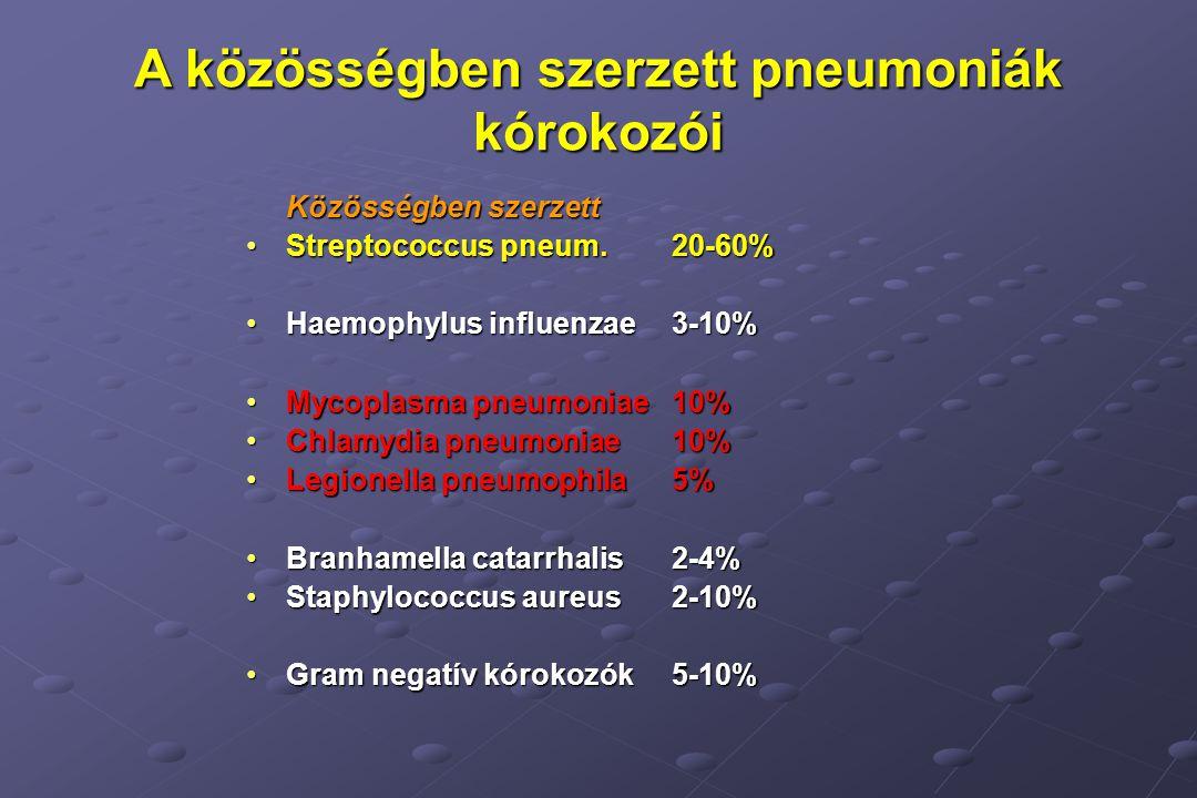 A közösségben szerzett pneumoniák kórokozói Közösségben szerzett Streptococcus pneum.20-60%Streptococcus pneum.20-60% Haemophylus influenzae3-10%Haemophylus influenzae3-10% Mycoplasma pneumoniae10%Mycoplasma pneumoniae10% Chlamydia pneumoniae10%Chlamydia pneumoniae10% Legionella pneumophila5%Legionella pneumophila5% Branhamella catarrhalis2-4%Branhamella catarrhalis2-4% Staphylococcus aureus2-10%Staphylococcus aureus2-10% Gram negatív kórokozók5-10%Gram negatív kórokozók5-10%