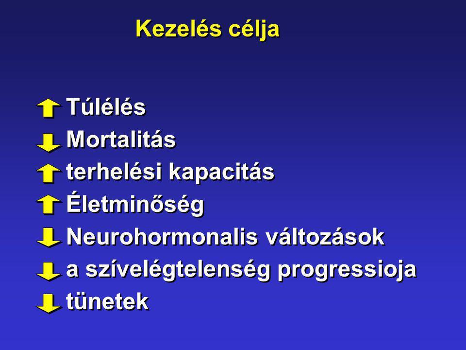 Kezelés célja Túlélés Mortalitás terhelési kapacitás Életminőség Neurohormonalis változások a szívelégtelenség progressioja tünetek Túlélés Mortalitás