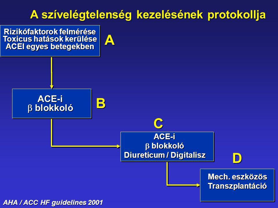 ACE-i  blokkoló Rizikófaktorok felmérése Toxicus hatások kerülése ACEI egyes betegekben Mech. eszközös Transzplantáció ACE-i  blokkoló Diureticum /