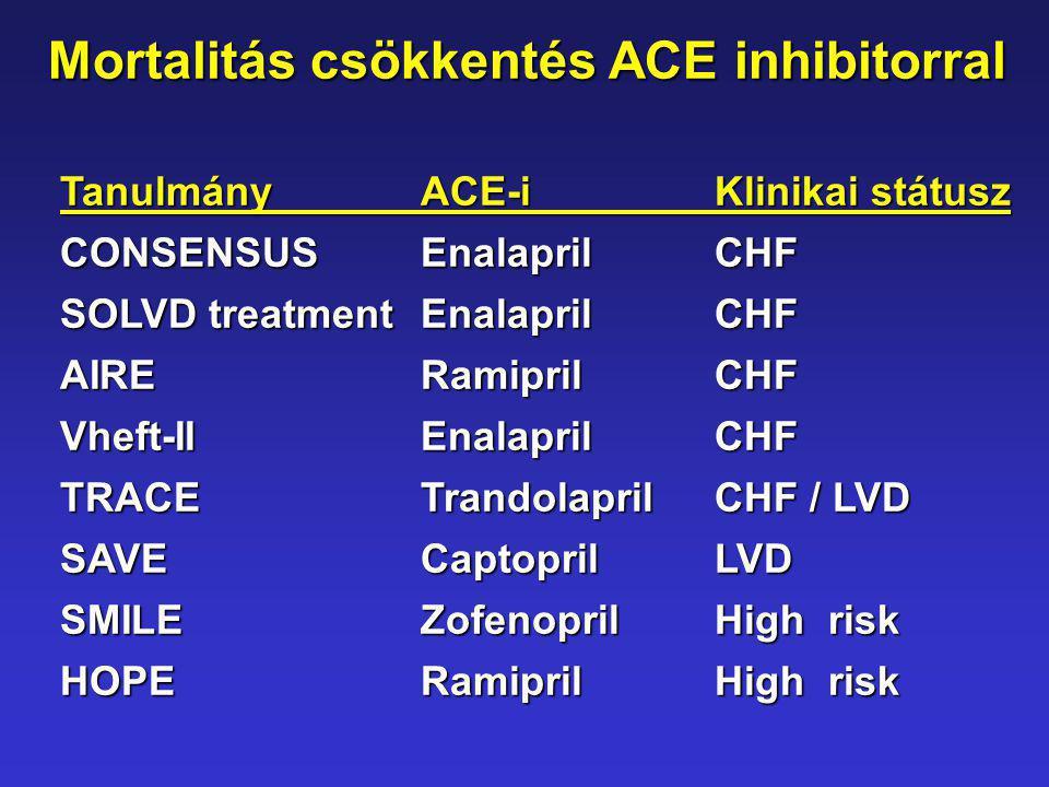 Mortalitás csökkentés ACE inhibitorral TanulmányACE-iKlinikai státusz CONSENSUSEnalaprilCHF SOLVD treatment EnalaprilCHF AIRERamiprilCHF Vheft-IIEnala