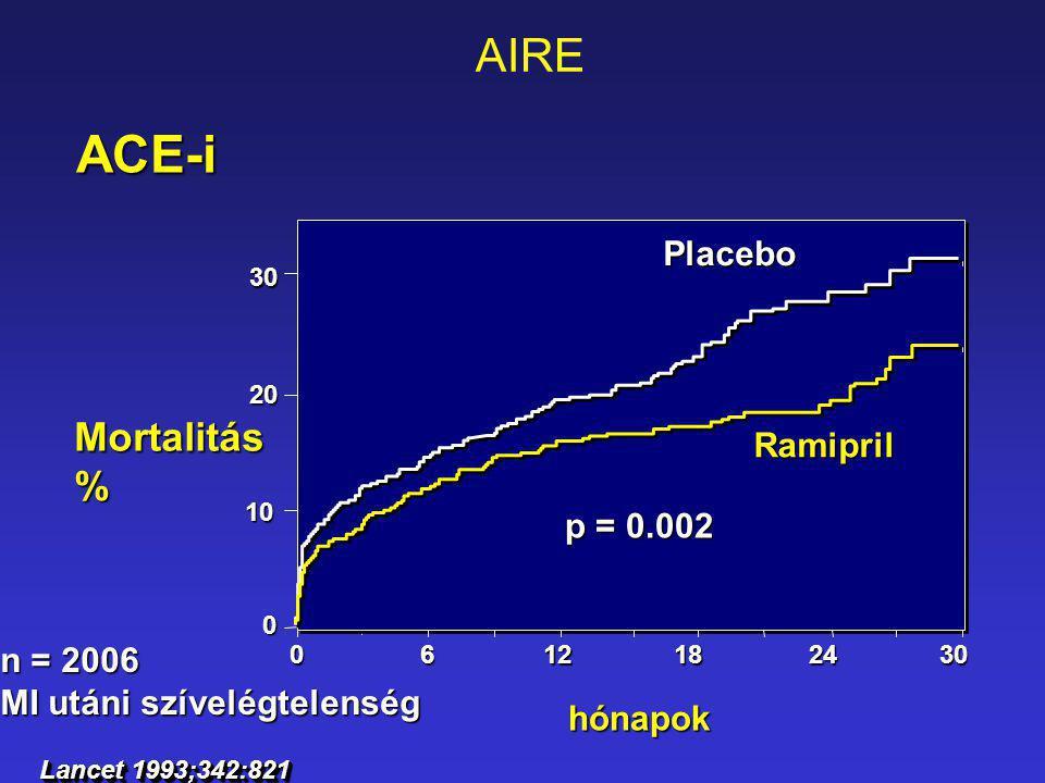 hónapok 3024121806 10 30 20 0 Placebo Ramipril n = 2006 MI utáni szívelégtelenség p = 0.002 Mortalitás % Lancet 1993;342:821 ACE-i AIRE