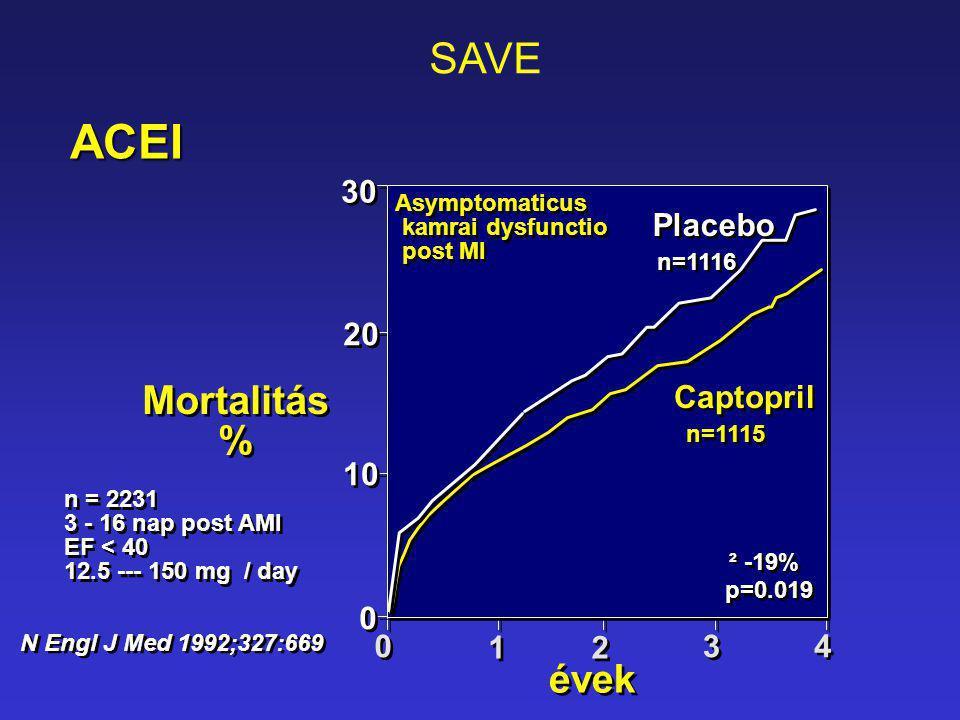 Mortalitás % Mortalitás % 4 4 N Engl J Med 1992;327:669 évek 30 20 10 0 0 1 1 2 2 3 3 Placebo Captopril 0 0 n=1115 n=1116 p=0.019 ² -19% n = 2231 3 -