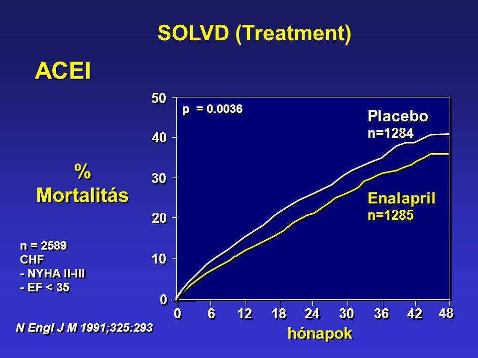 50 40 30 20 10 0 0 hónapok 0 0 6 6 12 p = 0.0036 % Mortalitás % Mortalitás 24 18 30 36 42 48 Enalapril n=1285 Enalapril n=1285 Placebo n=1284 Placebo