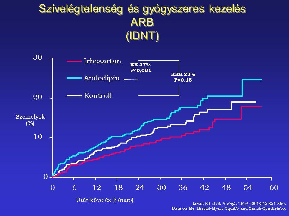 Személyek (%) Irbesartan Amlodipin Kontroll RRR 23% P=0,15 061218243036424854 Utánkövetés (hónap) 60 0 10 20 30 Lewis EJ et al. N Engl J Med 2001;345:
