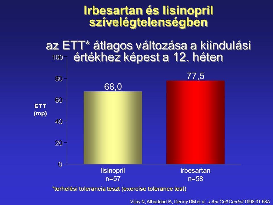 Irbesartan és lisinopril szívelégtelenségben az ETT* átlagos változása a kiindulási értékhez képest a 12. héten 68,0 77,5 0 20 40 60 80 100 lisinopril