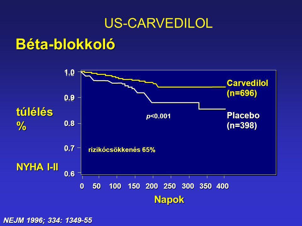 NEJM 1996; 334: 1349-55 Carvedilol(n=696) Placebo(n=398) rizikócsökkenés 65% p<0.001 050100150200250300350400 1.0 0.9 0.8 0.7 0.6 Béta-blokkoló 0.7 0.