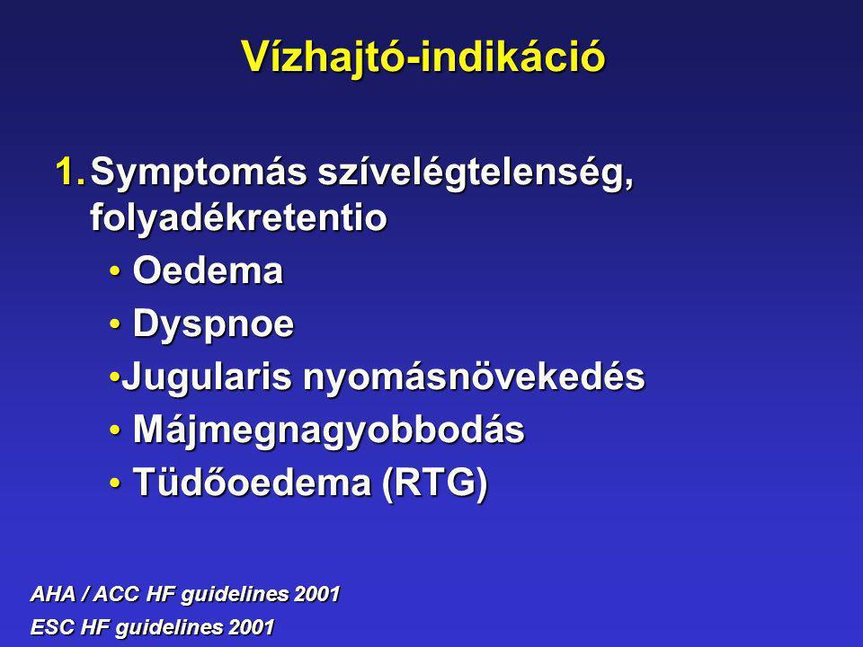 Vízhajtó-indikáció 1.Symptomás szívelégtelenség, folyadékretentio Oedema Oedema Dyspnoe Dyspnoe Jugularis nyomásnövekedés Jugularis nyomásnövekedés Má