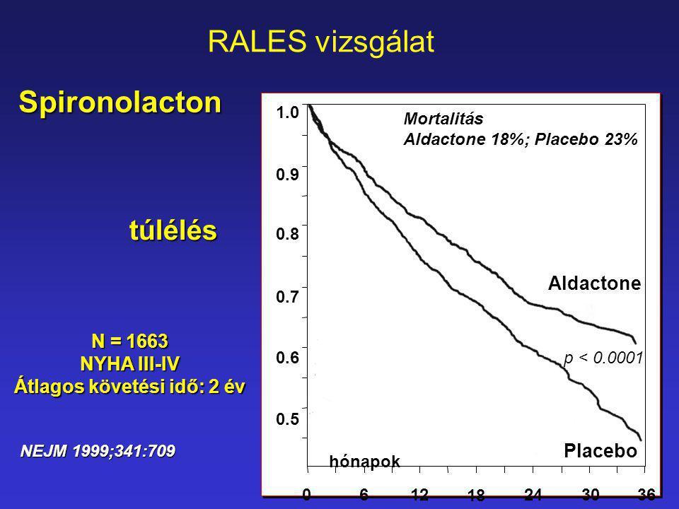 Aldactone Placebo túlélés 1.0 0.9 0.8 0.7 0.6 0.5 0612 18 243036 hónapok p < 0.0001 Mortalitás Aldactone 18%; Placebo 23% N = 1663 NYHA III-IV Átlagos