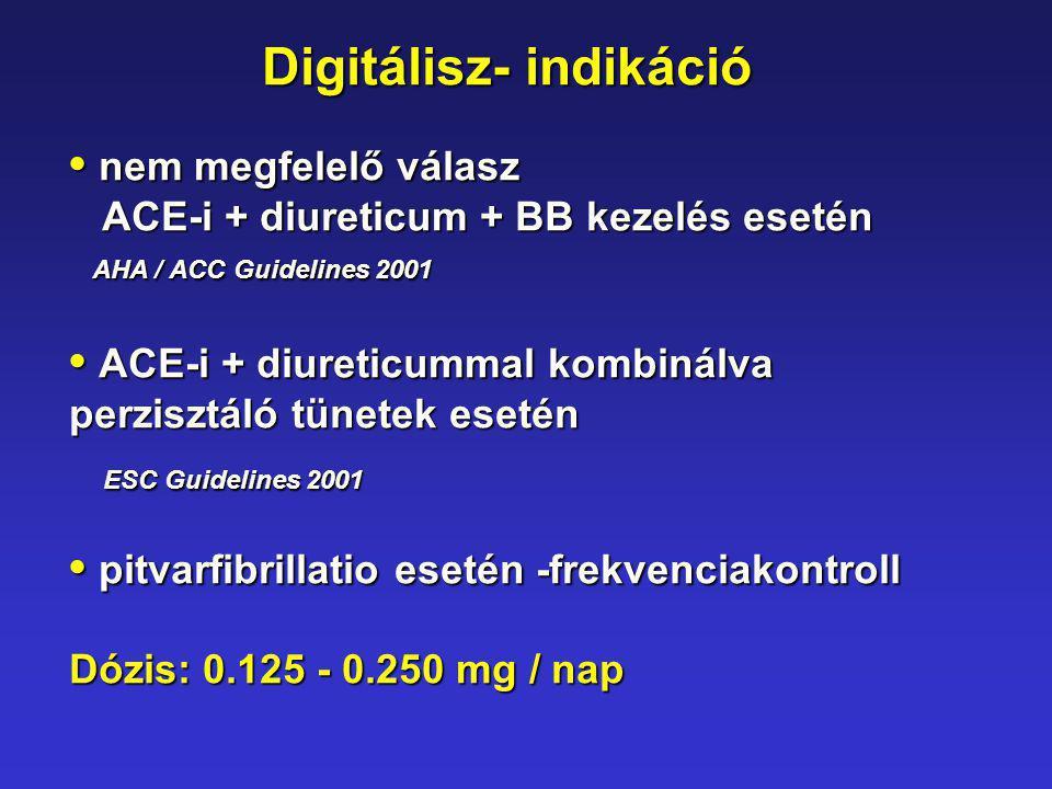 Digitálisz- indikáció nem megfelelő válasz nem megfelelő válasz ACE-i + diureticum + BB kezelés esetén ACE-i + diureticum + BB kezelés esetén AHA / AC