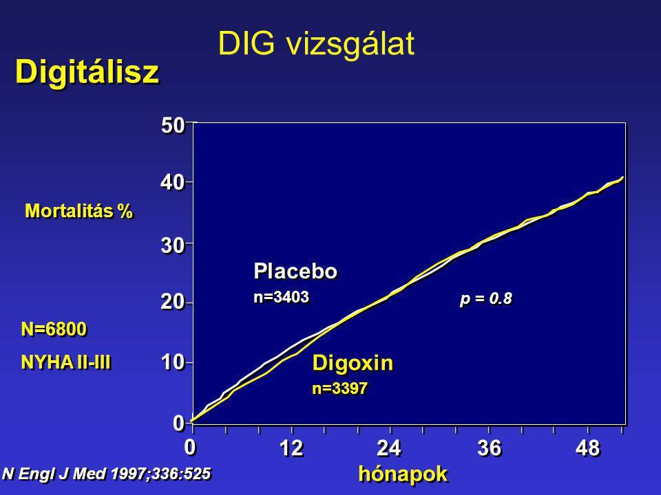 50 40 30 20 10 0 0 Placebo n=3403 Placebo n=3403 Digoxin n=3397 Digoxin n=3397 48 0 0 12 24 36 Mortalitás % N Engl J Med 1997;336:525 hónapok p = 0.8