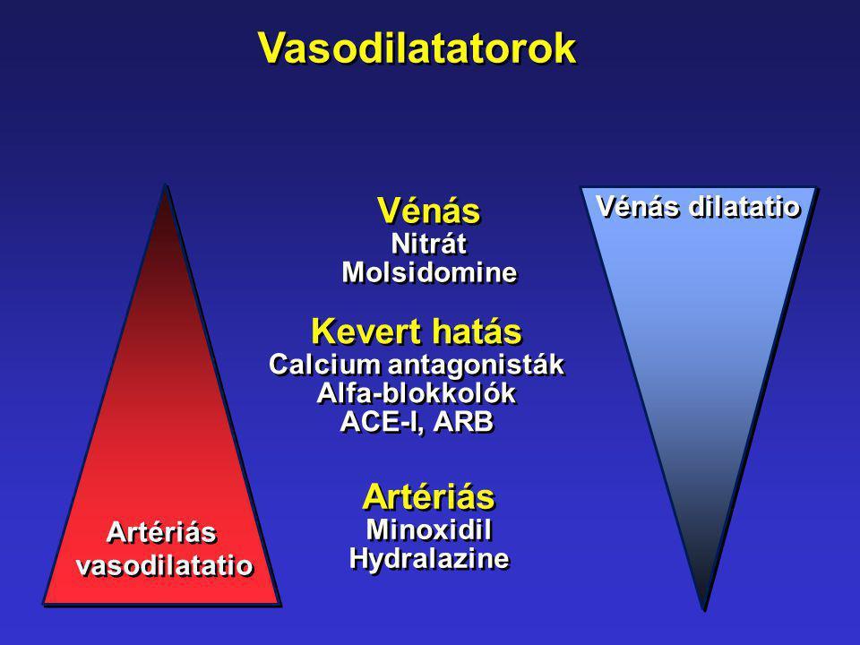 Vénás dilatatio Kevert hatás Calcium antagonisták Alfa-blokkolók ACE-I, ARB Kevert hatás Calcium antagonisták Alfa-blokkolók ACE-I, ARB Vénás Nitrát M