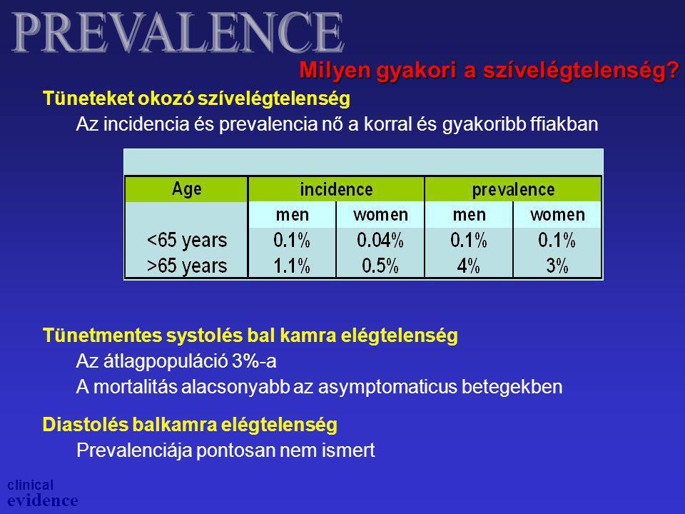 Tüneteket okozó szívelégtelenség Az incidencia és prevalencia nő a korral és gyakoribb ffiakban Tünetmentes systolés bal kamra elégtelenség Az átlagpo