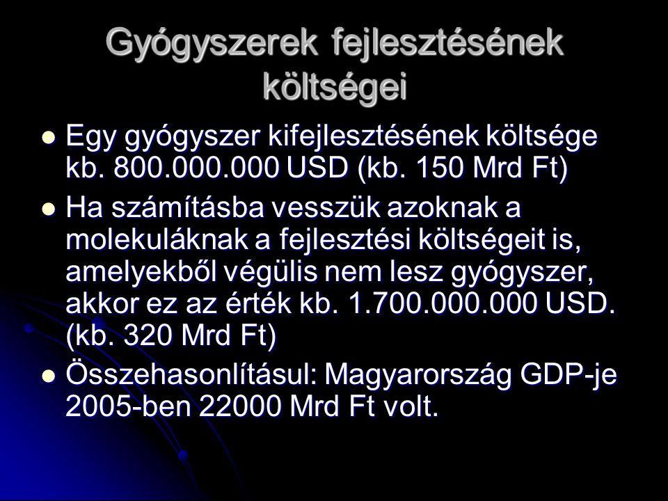 Gyógyszerek fejlesztésének költségei Egy gyógyszer kifejlesztésének költsége kb. 800.000.000 USD (kb. 150 Mrd Ft) Egy gyógyszer kifejlesztésének költs