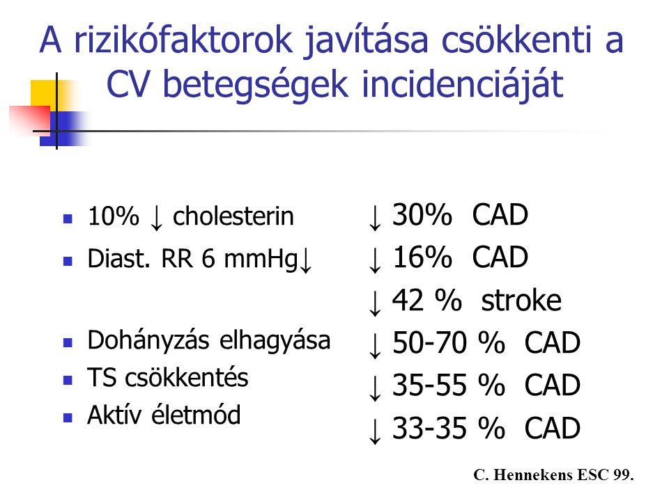 A rizikófaktorok javítása csökkenti a CV betegségek incidenciáját 10% ↓ cholesterin Diast. RR 6 mmHg ↓ Dohányzás elhagyása TS csökkentés Aktív életmód